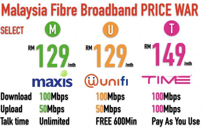 PRICE WAR Best Fibre Broadband Plan in Malaysia 2018 | TIME internet